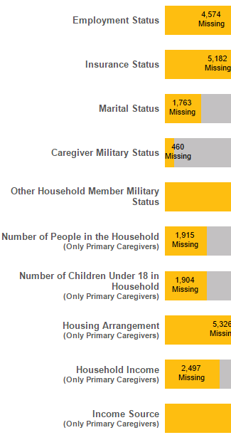 Figure 3 – Missing Caregiver Data